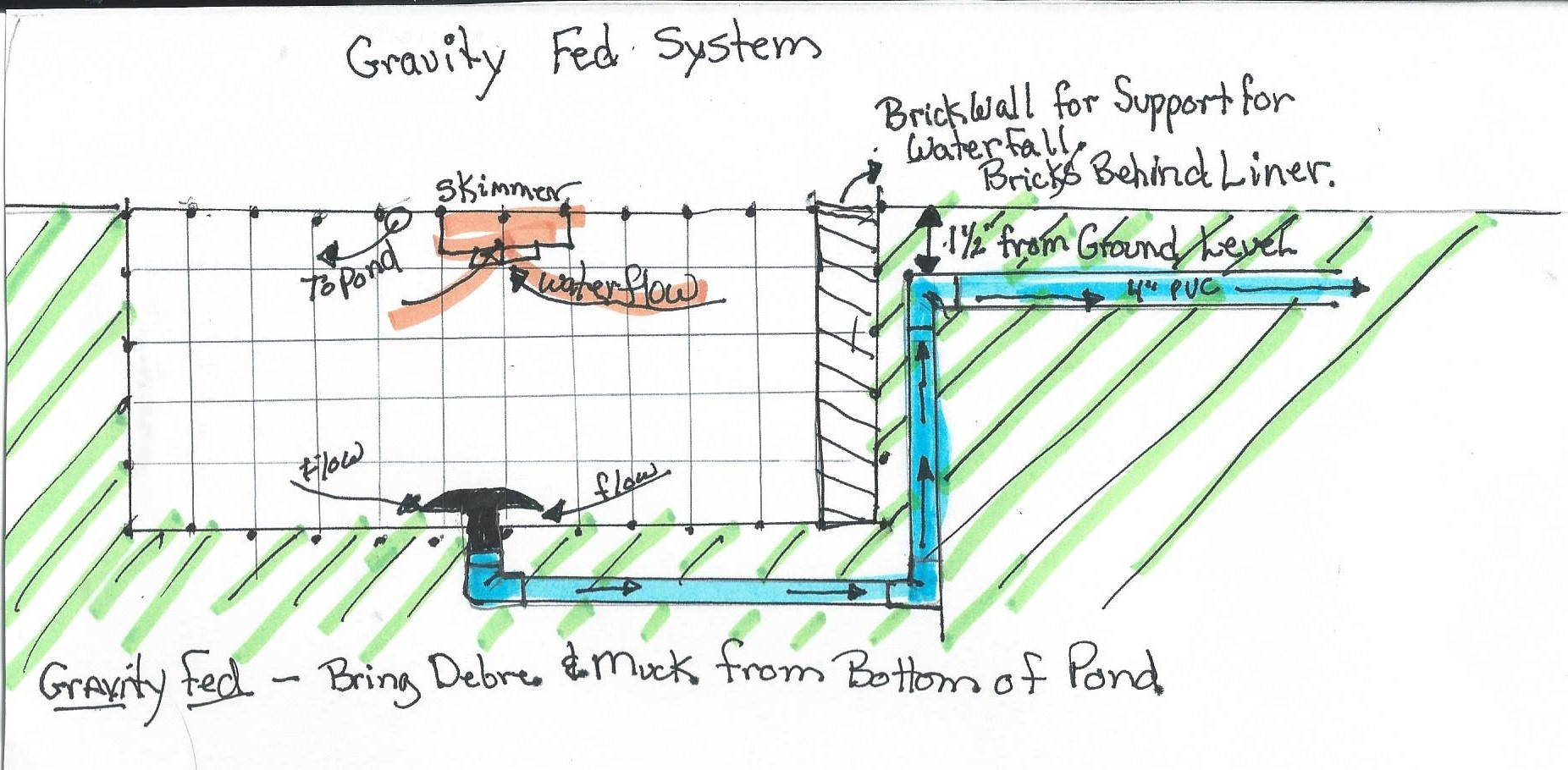 Nexus how to install the nexus gravity fed system how to for Pond filtration system diagram